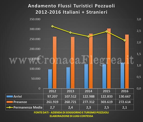 Turismo a Pozzuoli: nel 2016 più arrivi ma meno presenze in città ...